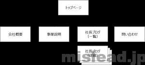 Webサイトの構造 一般的