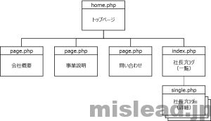WordPressで実現したいサイト構造2
