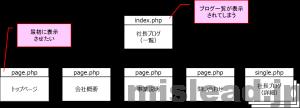 WordPressで実現したいサイト構造