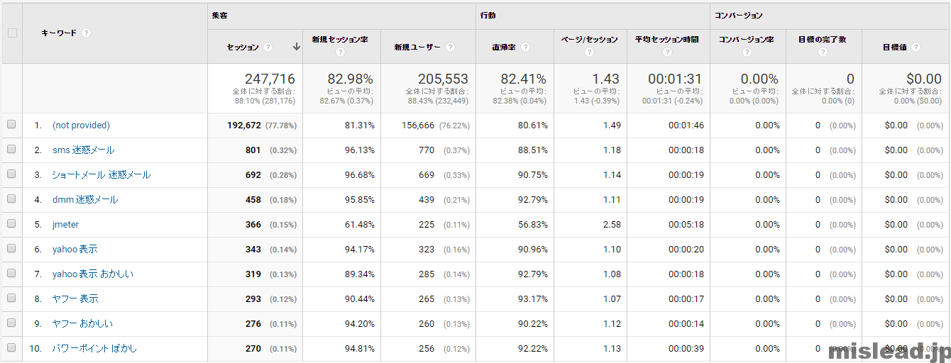 mislead.jp検索ワードトップ10