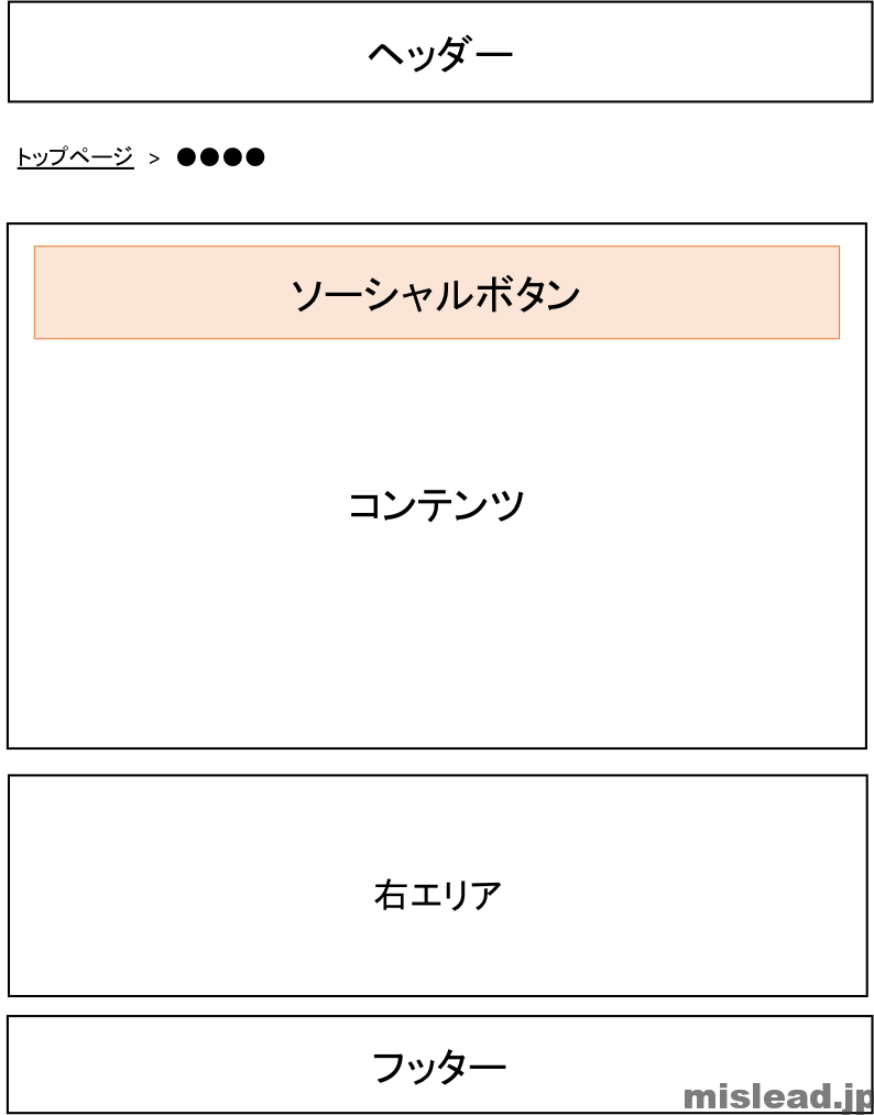 ソーシャルボタンの配置 コンテンツ上 SP