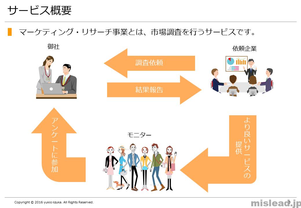 サービス概要 新規事業の提案書