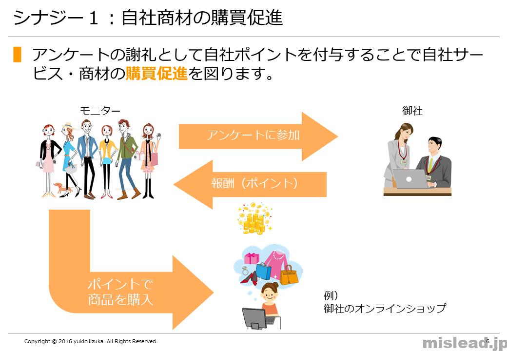 シナジー1:自社商材の購買促進 新規事業の提案書