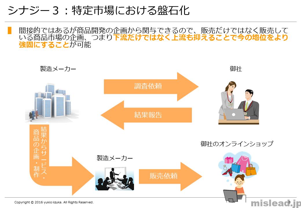 シナジー3:特定市場の盤石化 新規事業の提案書