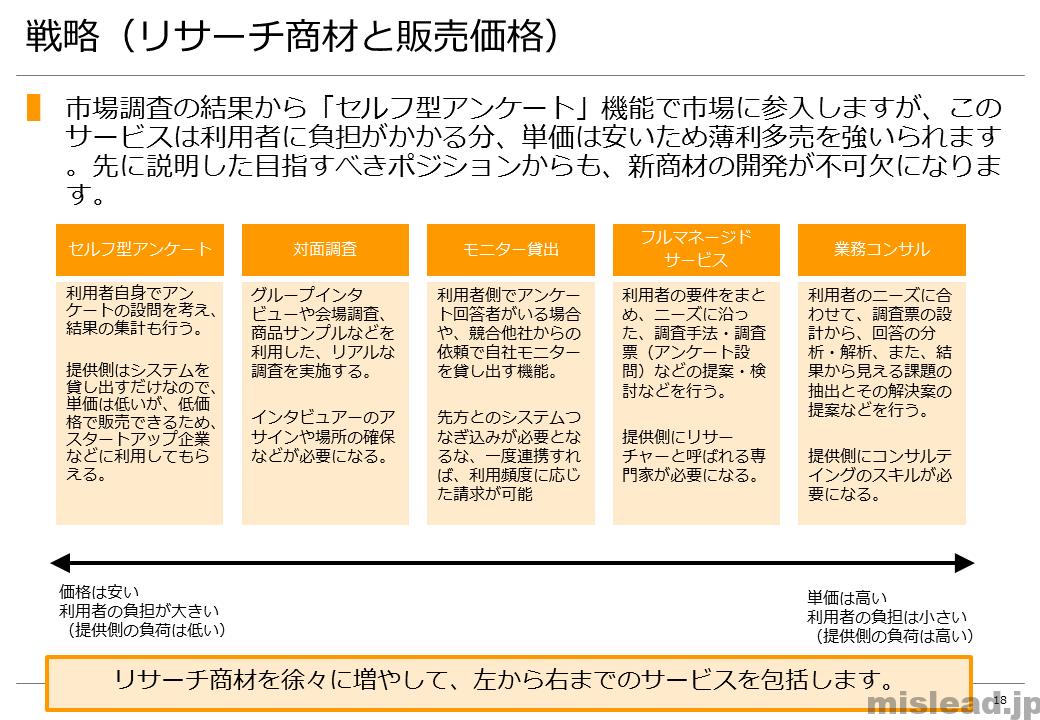 戦略(リサーチ商材と販売価格) 新規事業の提案書