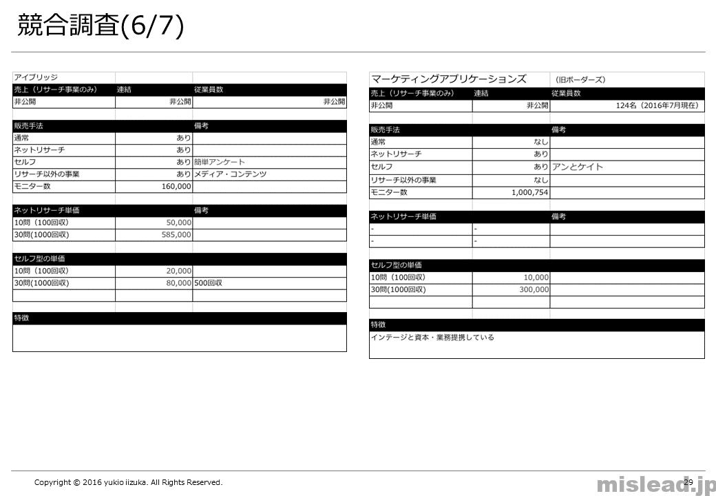 競合調査(6/7) 新規事業の提案書