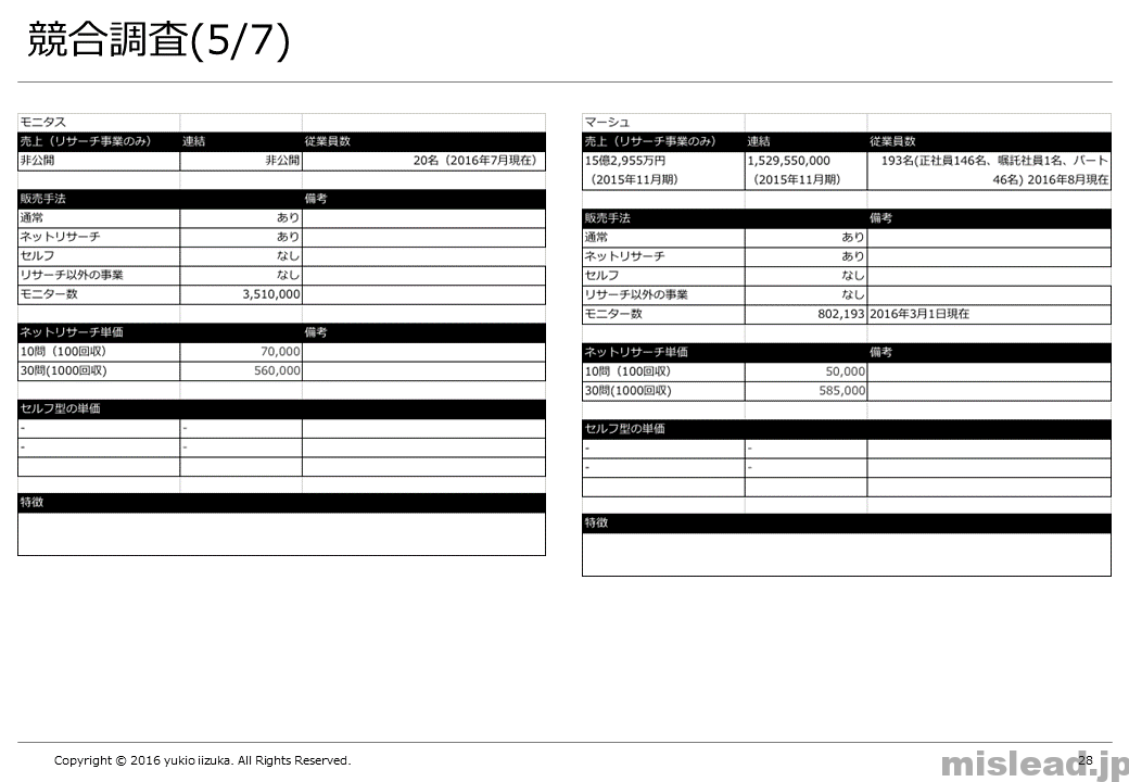 競合調査(5/7) 新規事業の提案書