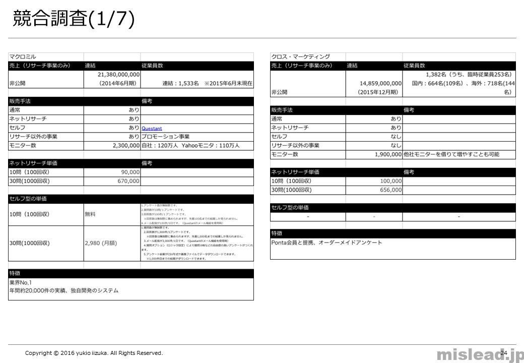 競合調査(1/7) 新規事業の提案書