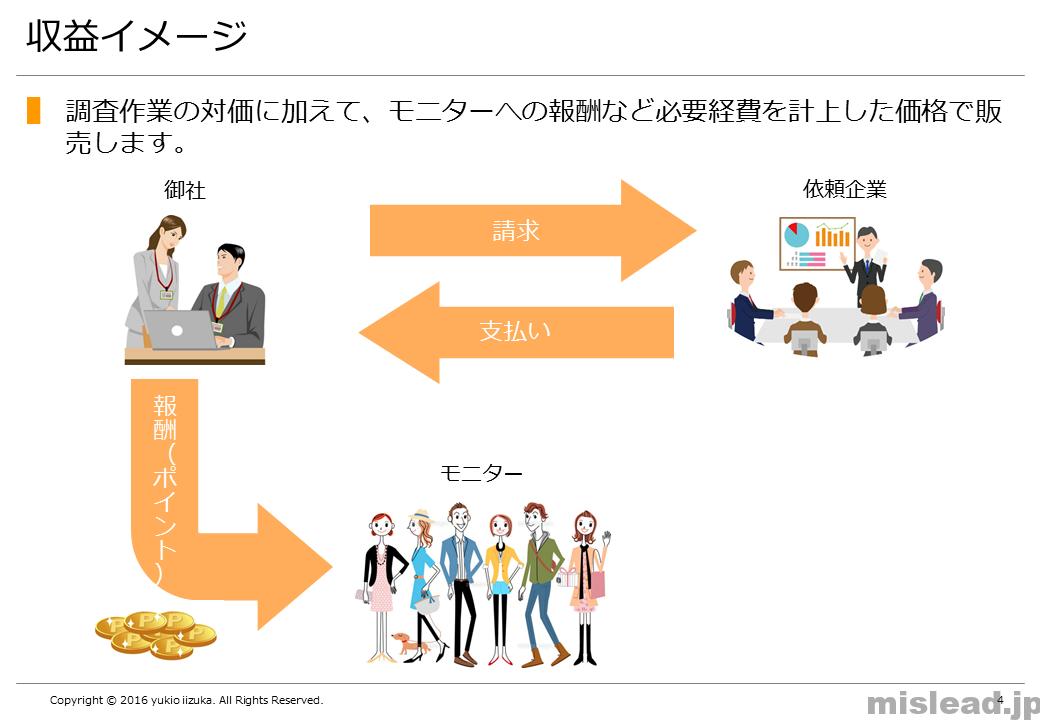 収益イメージ 新規事業の提案書