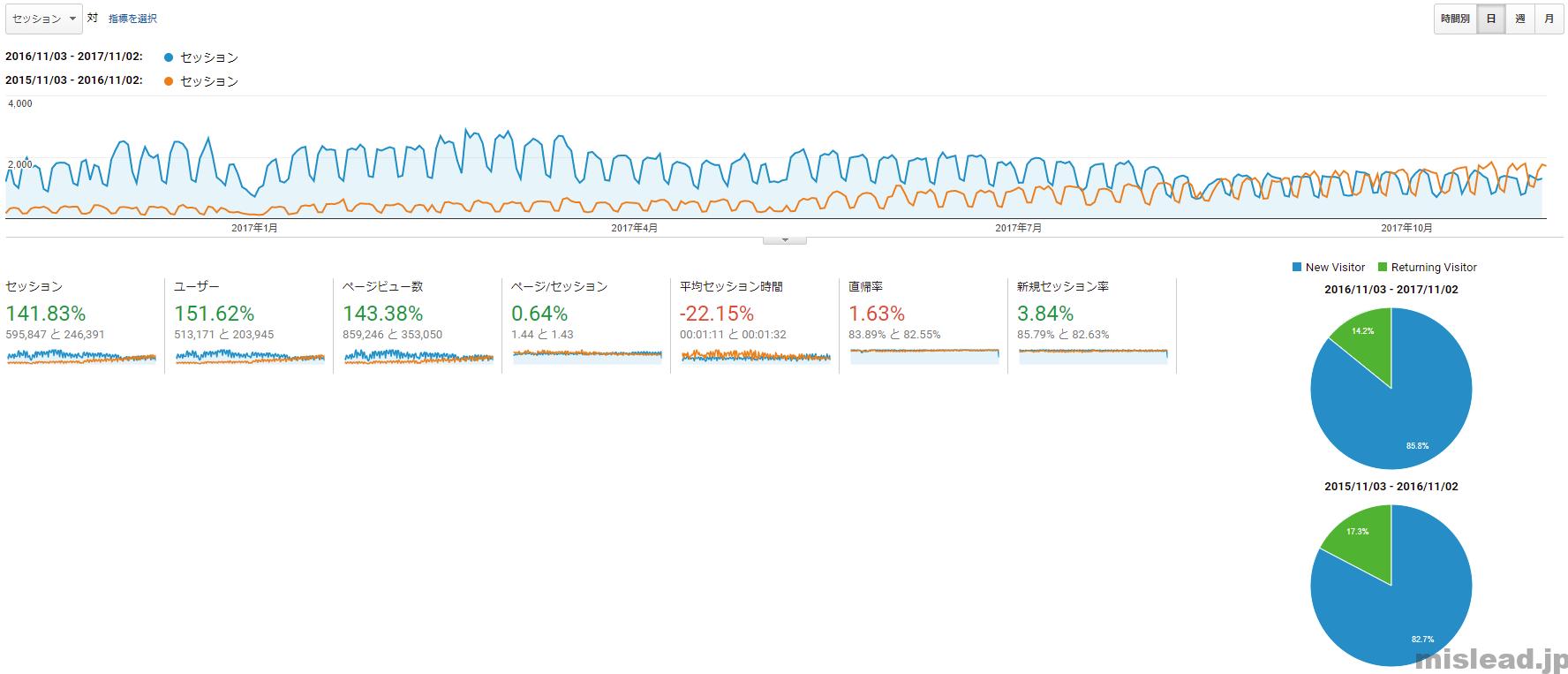 ブログ三周年 昨年度対比較