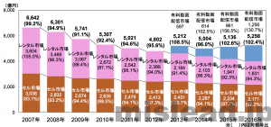映像ソフトの市場規模 日本